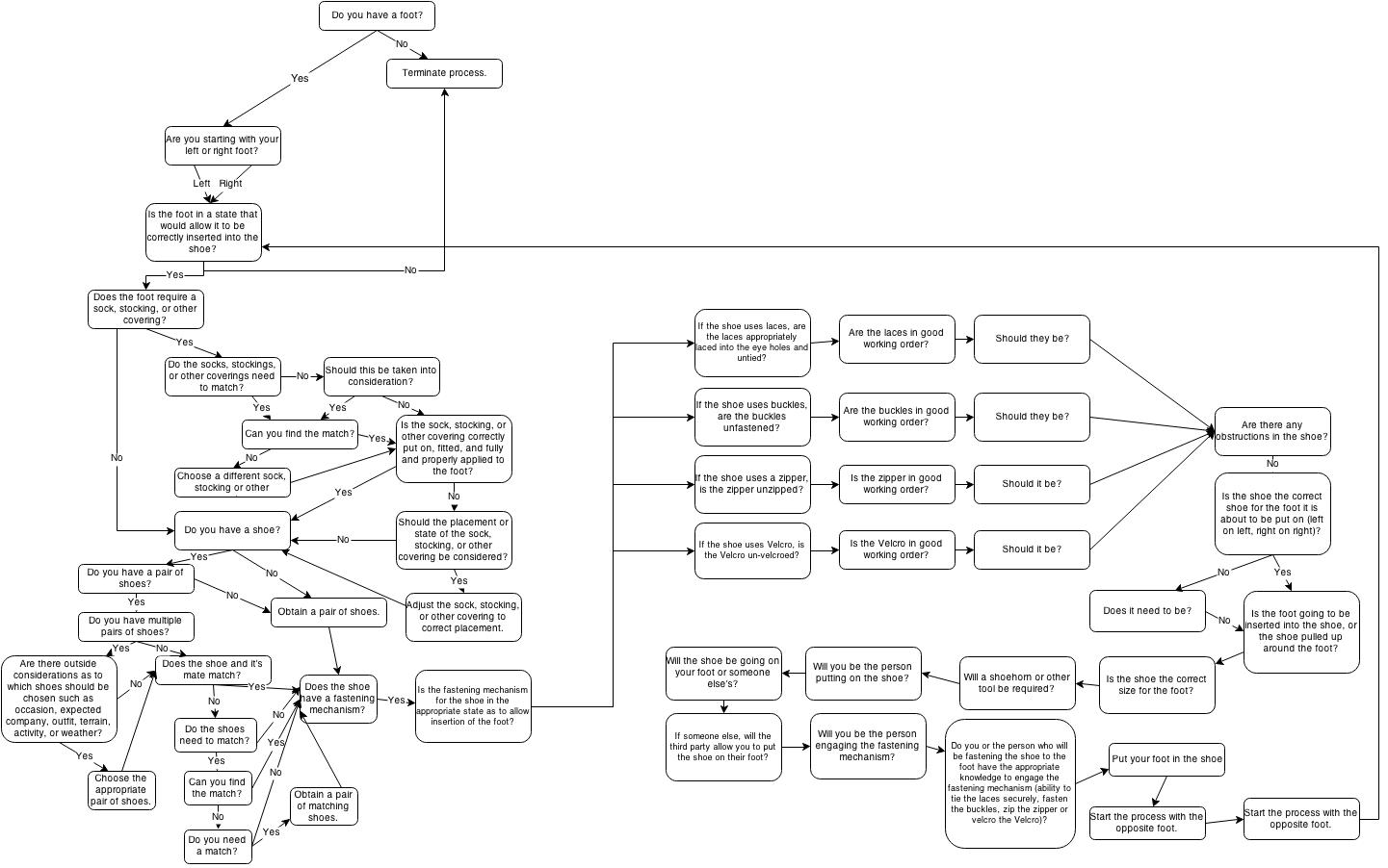 Building A Simple App That Doesnt Sound Too Hard Envoc Tie Tying Diagram Application Workflow For Putting On And Shoes