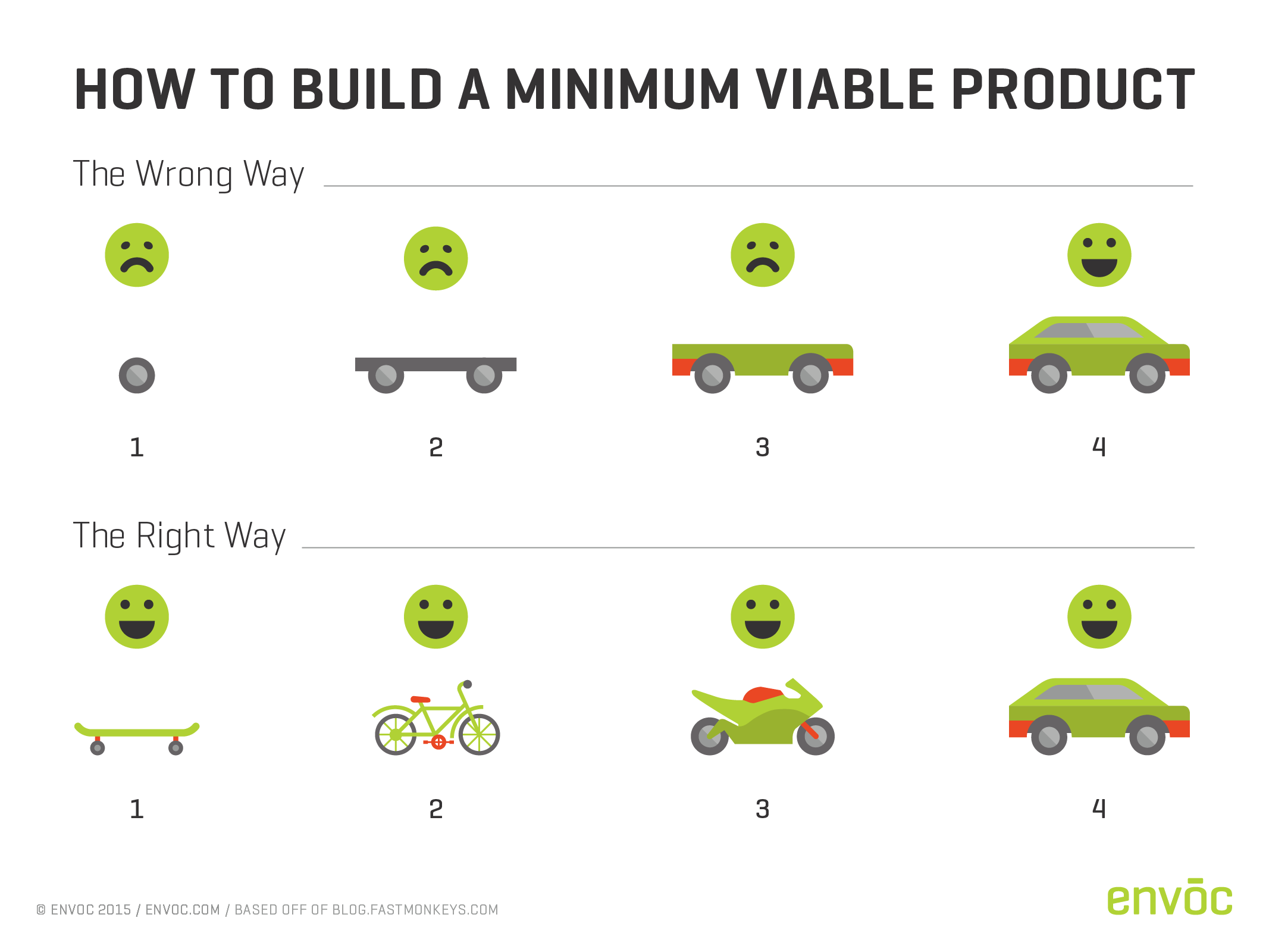 Deliverables list for Minimum viable product template
