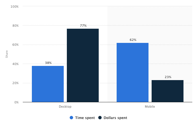 Bar Graph Showing Time Spent Browsing vs Money Spent on Mobile and Desktop