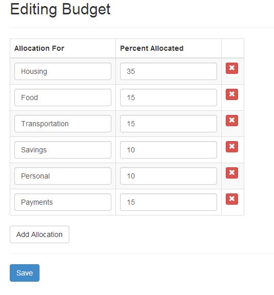 Editing Budget Example AngularJS