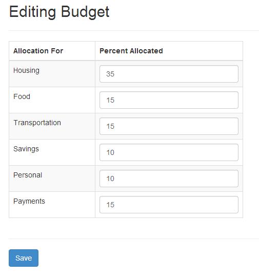 Editing Budget AngularJS