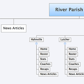 River Parish Football Web Design Sitemap