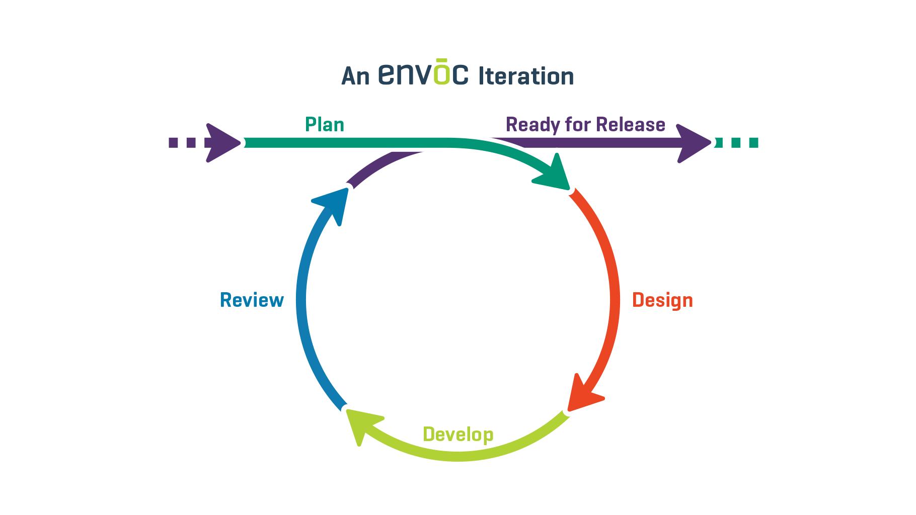 Envoc Iteration