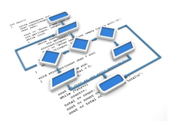 Programming Code and Flowchart