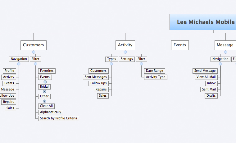 Lee Michaels Mobile CRM Sitemap