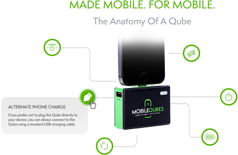 MobileQubes Interactive Web Design Anatomy of a Qube